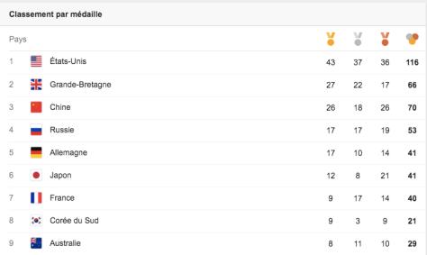 Tableau des médailles Rio