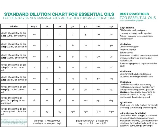 Standard Dilution Chart For Essential Oils This Is Particularly Essential For Knowing How To Use