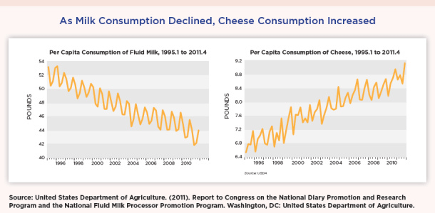 milk vs. cheese consumption