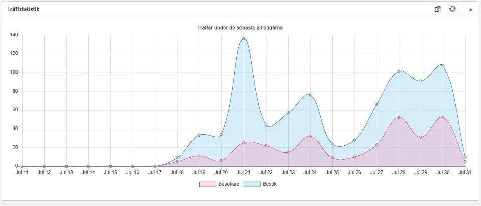 Statistik och blogg.