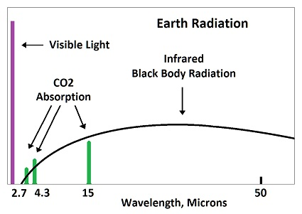 Earth's Radiation