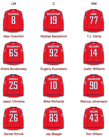 Capitals forward lines