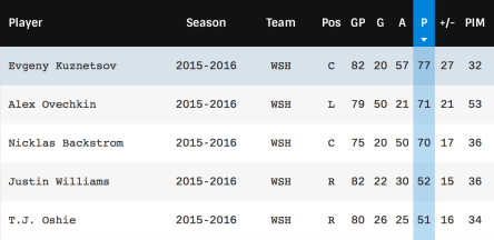Capitals forwards stats