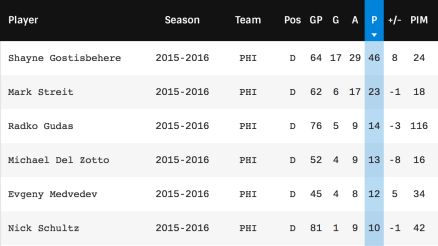 Flyers defensemen stats