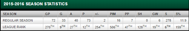 seguin stats to date april 6.png