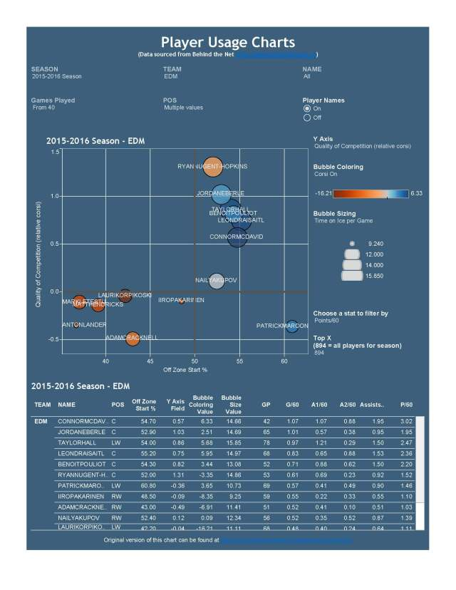Player Usage Chart & Table