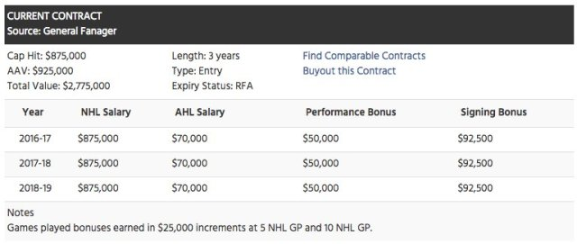 zach-sanford-salary-washington-capitals