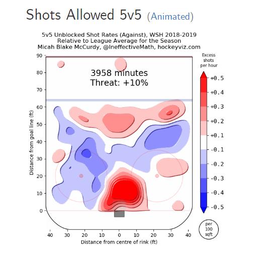 shots allowed 5v5