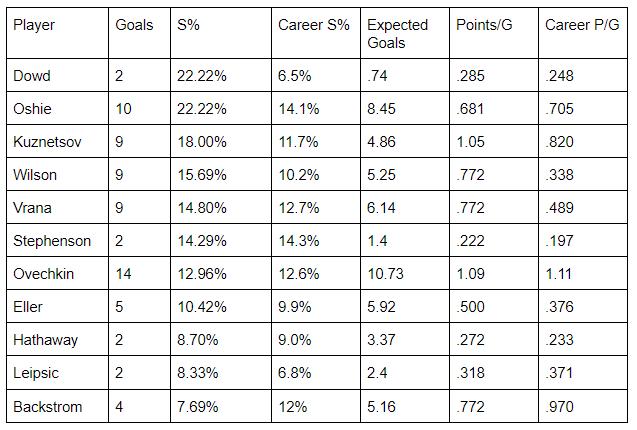 forward scoring stats