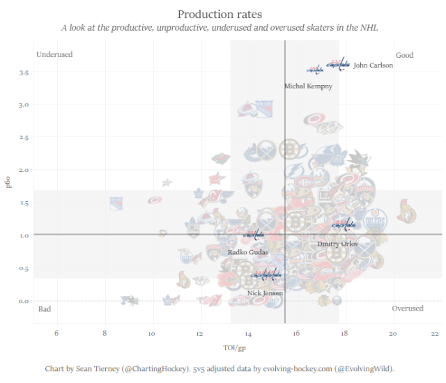 production rates only defensemen