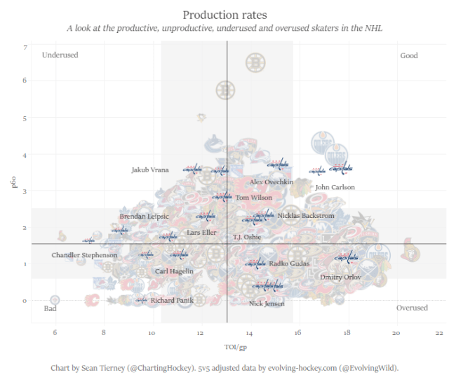 production rates w forwards