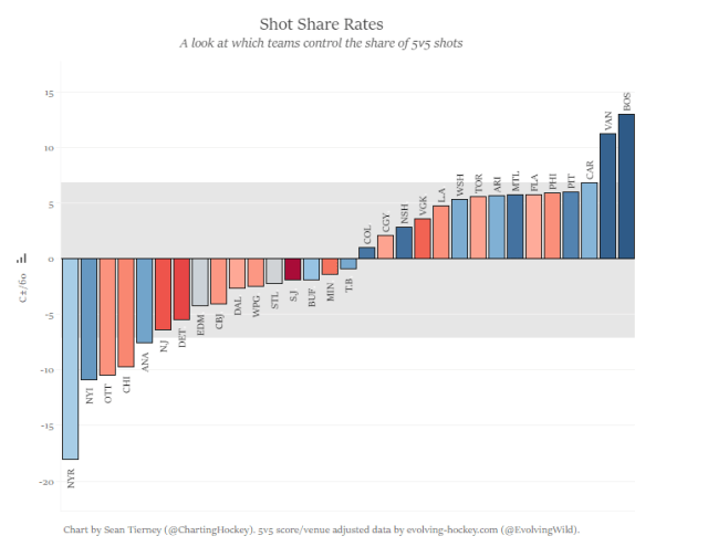shot share rates