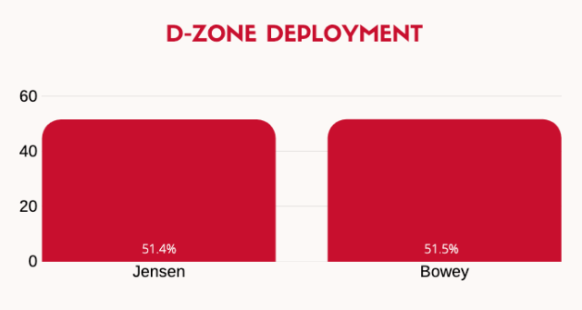 dzone deployments