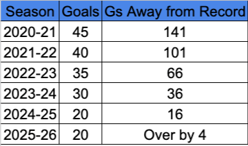 goals away
