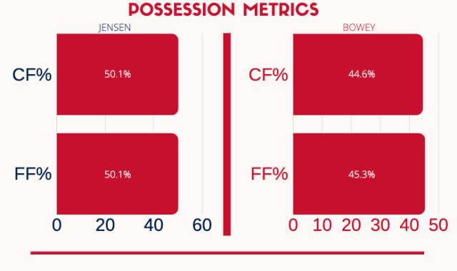 possession metrics