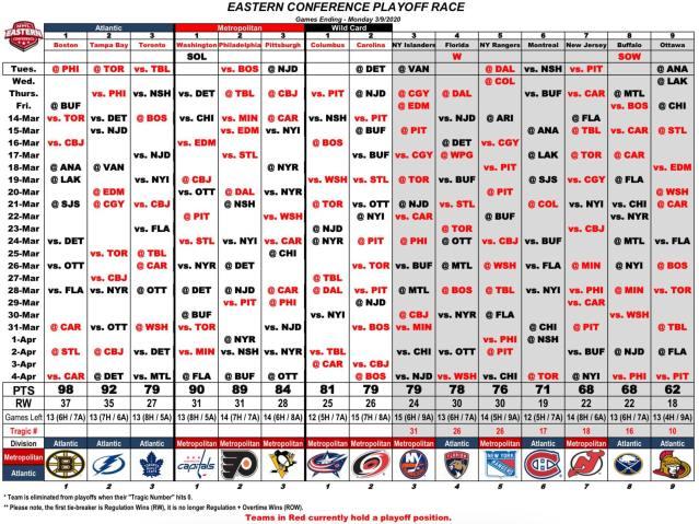 Standings 3-10-2020
