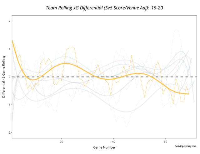 nashville xg rolling average