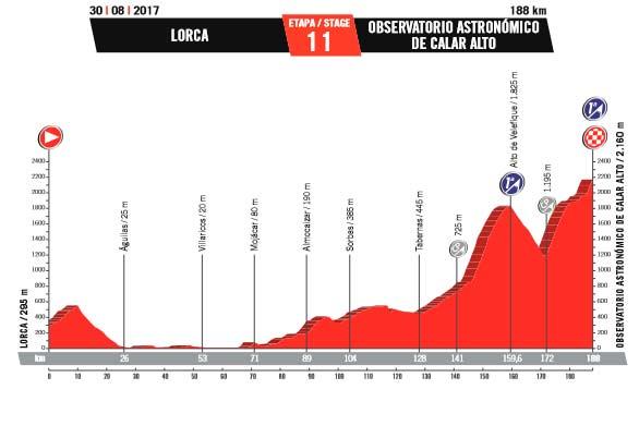 Perfil de la etapa Lorca-Calar Alto.