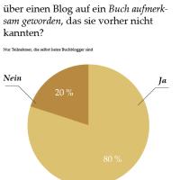 Umfrageergebnisse |Literaturblogs sind authentische Literaturvermittler