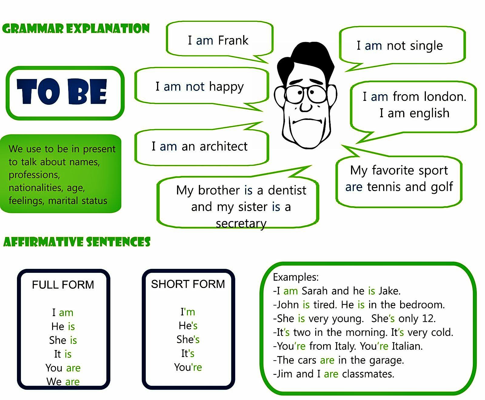 Verb To Be Tiempo Presente November English