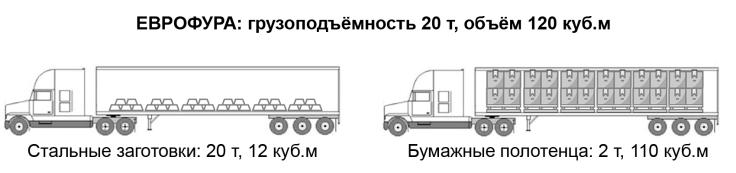 заполнения еврофуры по весу и объёму