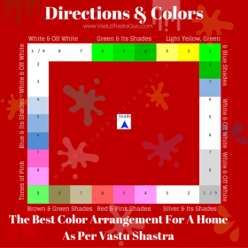 vastu colors shastra bedroom living colours kitchen per direction directions walls paint master choose wall office tips guide indian plans