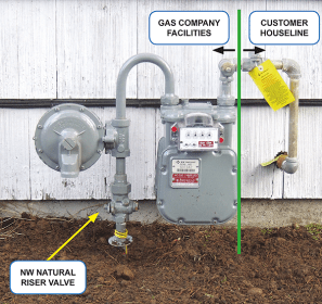 gas meter valve shut line shutoff install pg valves pge fix problem riser natural showing turn easily manual arrow reply
