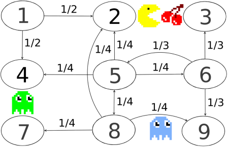 Spielwelt Beispiel für Anwendung einer Markov Kette