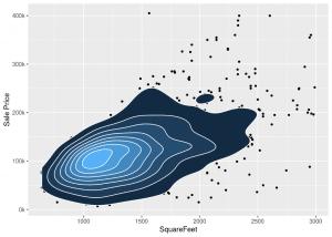 Heatmaps are an alternative to scatterplot in ggplot2