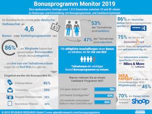 Bonusprogramme - Warum sie so wichtig sind für Unternehmen?