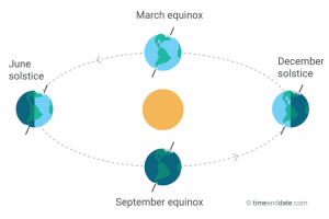 equinoxes-and-solstice