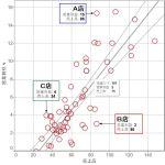 相関グラフで外れ値を見つけ改善しよう!ベンチマーク分析は問題解決の基本