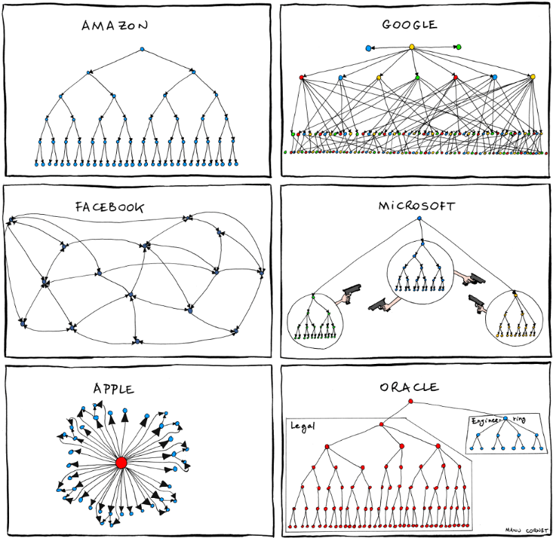 Start-up organisational charts