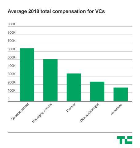 vc-compensation-2-1