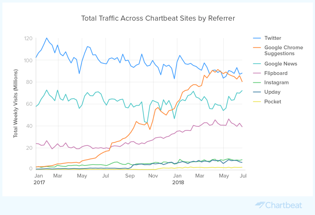 Data-by-Chartbeat-Total-Traffic-Across-Chartbeat-Sites-by-Referrer@2x