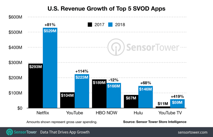 2018-svod-app-revenue-top-5