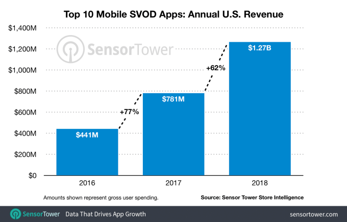 2018-svod-app-revenue-us