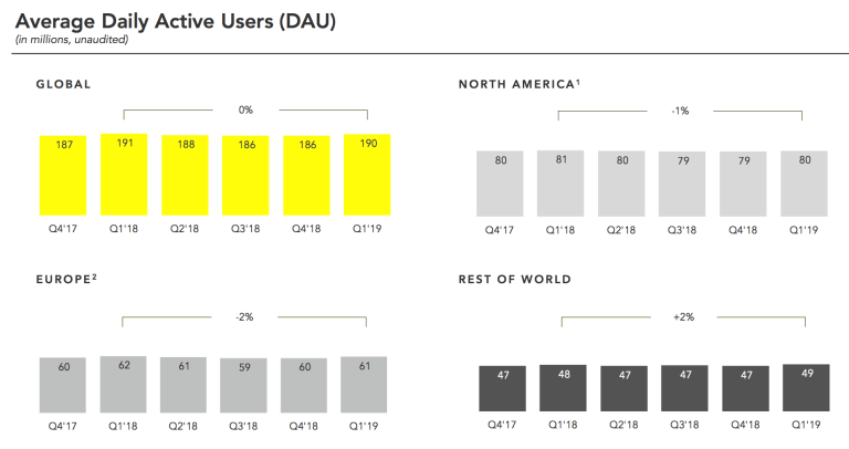 SNapchat-User-Growth-Q1-2019-1