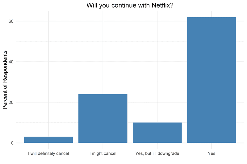 netflix-cancel-price-increase