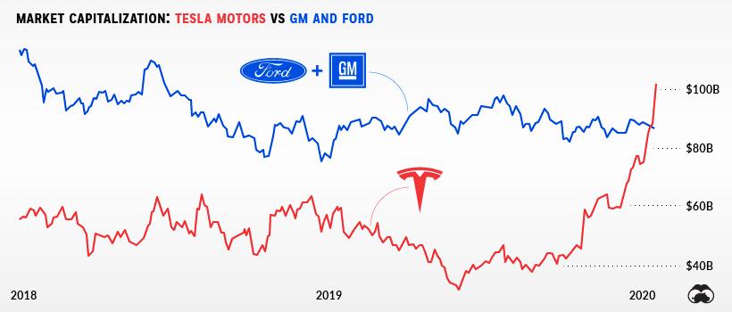telsa-vs-gm-ford-market-caps