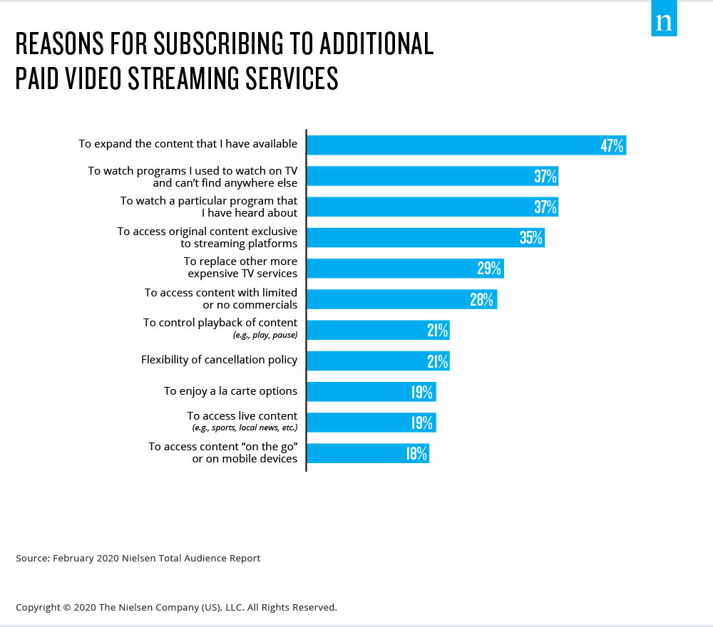 Reasons-Subscribing-Additional-Paid-Svcs-1-JPG
