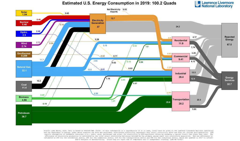 Energy_US_2019