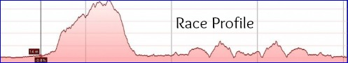 Tour Durban Race Profile for 2013