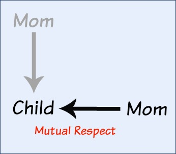 Mom and children eventually become mutually respectful.