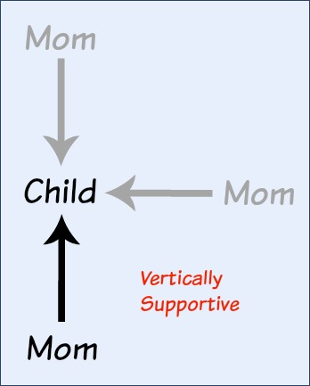 Moms become vertically supportive.