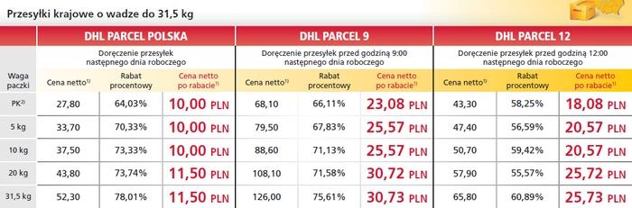 Trzy opcje wysyłek krajowych DHL