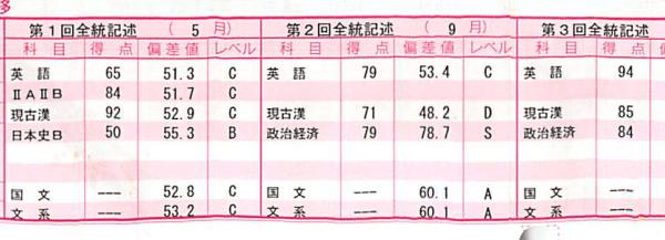 中央大学法学部に合格したK.S君 三重県立神戸高校出身の成績推移