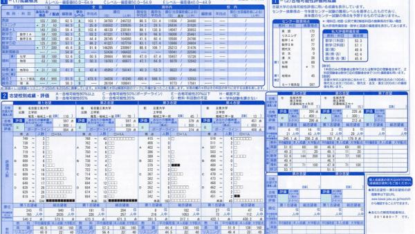 2019年 全統マーク模試第1回 英語偏差値62.5 鈴鹿高校出身 N君