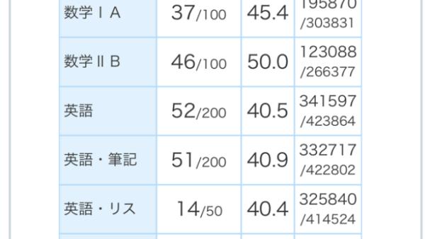 2019 進研マーク模試 6月 第1回 政経 偏差値64.7 三重県立神戸高等学校 T君