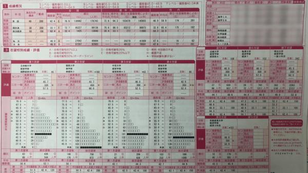 2019年 全統記述模試 第1回 政経偏差値62.4 政経学校1番 三重県立神戸高校 T君